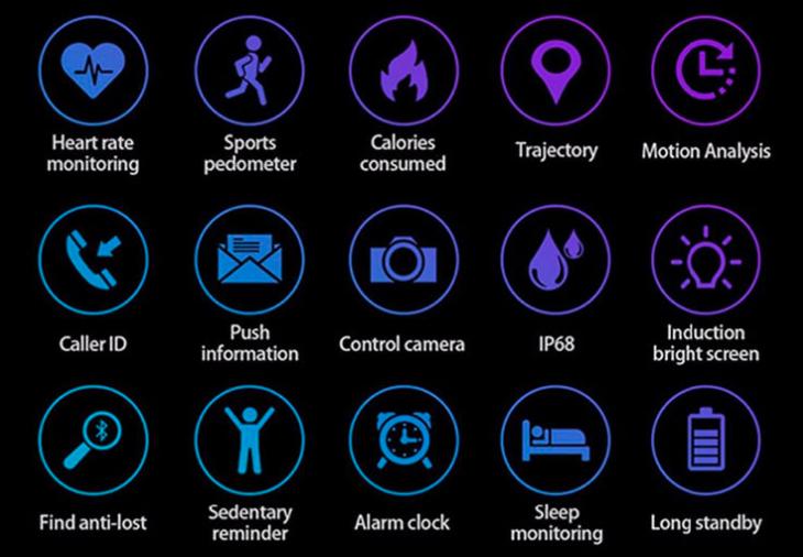 Features of HealthWatch